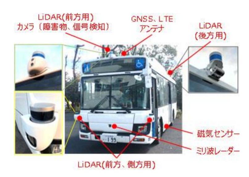 Схема технического оснащения автобусов с автопилотом от компании Nishitetsu